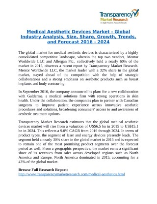 Medical Aesthetic Devices Market Research Report Forecast to 2024