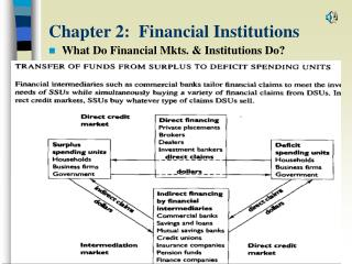 Chapter 2:  Financial Institutions