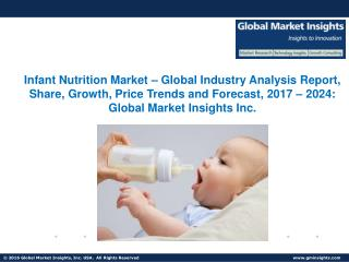 Infant Nutrition Market Trends, Competitive Analysis, Research Report 2024