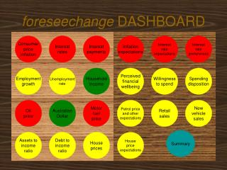 Foreseechange DASHBOARD