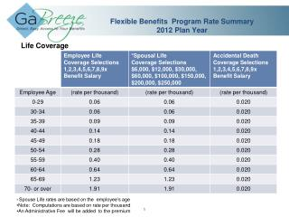 Flexible Benefits  Program Rate Summary 2012 Plan Year