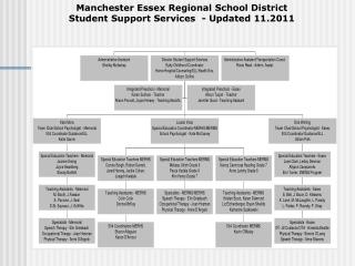 Manchester Essex Regional School District Student Support Services  - Updated 11.2011