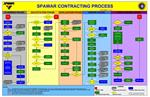 SPAWAR CONTRACTING PROCESS                     See Notes 1, 2, 3