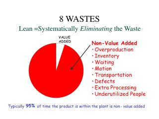 Lean Systematically Eliminating the Waste