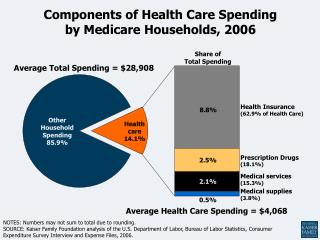 Components of Health Care Spending  by Medicare Households, 2006