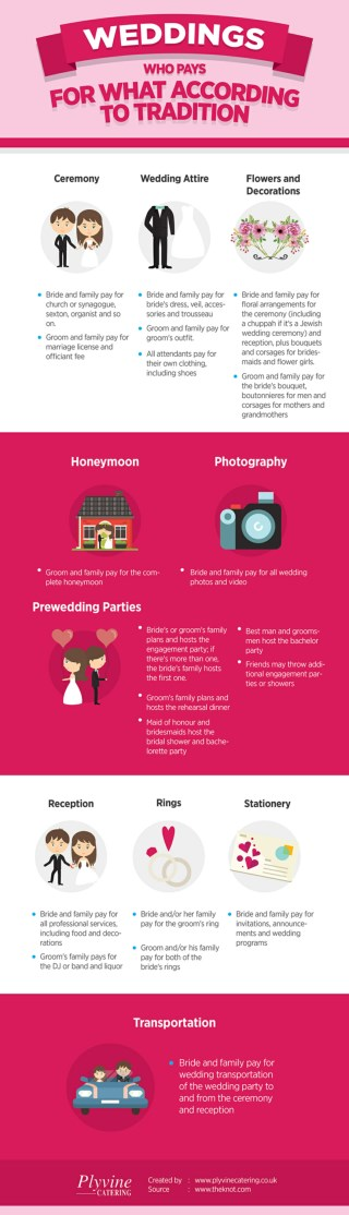Weddings - Who Pays for What According to Tradition?