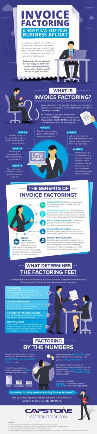 Invoice Factoring - How it Works