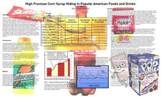 High Fructose Corn Syrup Hiding in Popular American Foods and Drinks Caitlin Schober Beloit College, Beloit, WI