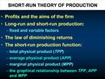 SHORT-RUN THEORY OF PRODUCTION