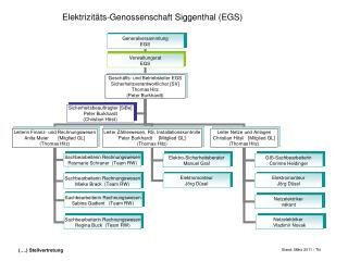 Elektrizit ts-Genossenschaft Siggenthal EGS