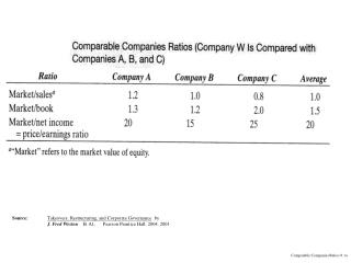 Comparable Companies Ratios 9.1a