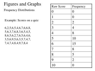 Figures and Graphs