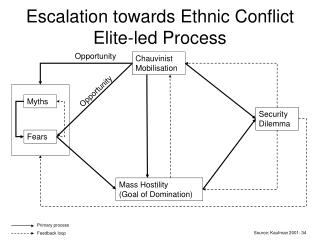 Escalation towards Ethnic Conflict Elite-led Process