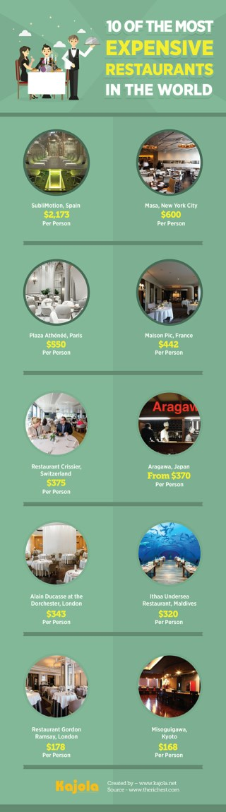 10 of the Most Expensive Restaurants in the World