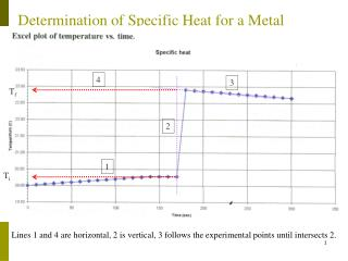 Determination of Specific Heat for a Metal
