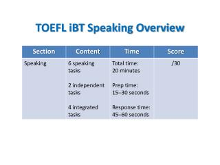 TOEFL iBT Speaking Overview
