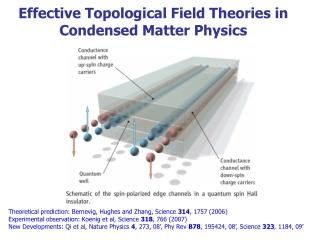 Effective Topological Field Theories in Condensed Matter Physics
