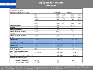 Rep blica de Honduras Tegucigalpa