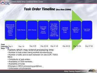 Task Order Timeline less than 10M