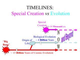 TIMELINES:  Special Creation vs Evolution