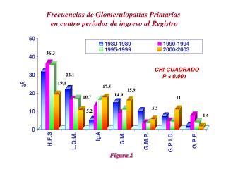 Frecuencias de Glomerulopat as Primarias  en cuatro per odos de ingreso al Registro