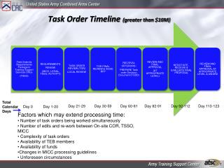 Task Order Timeline greater than 10M