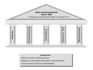 Aktion Verkehrssicherheit Bayern 2006