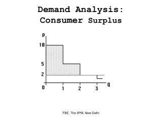 Demand Analysis: Consumer Surplus