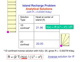 Island Recharge Problem Analytical Solutions with R  0.00305 ft