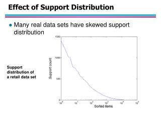 Effect of Support Distribution