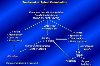 Endodontal and Periodontal Interrelations
