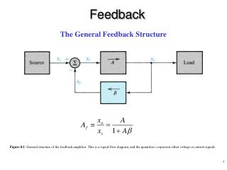 Figure 8.1  General structure of the feedback amplifier. This is a signal-flow diagram, and the quantities x represent e