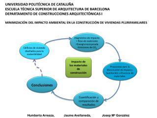 Minimizaci n del impacto ambiental en la construcci n de viviendas plurifamiliares