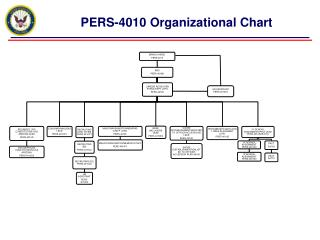 PERS-4010 Organizational Chart