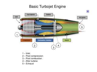 Basic Turbojet Engine