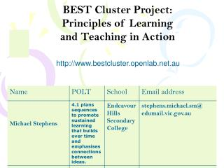 BEST Cluster Project: Principles of Learning  and Teaching in Action