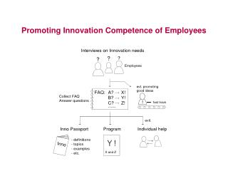 Promoting Innovation Competence of Employees