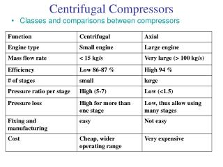 Ppt Turbomachines Chapter 5 Centrifugal Compressors