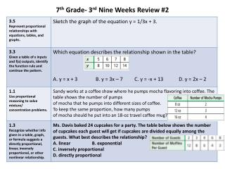 7th Grade- 3rd Nine Weeks Review 2