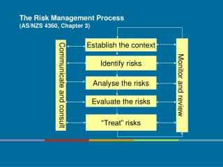 The Risk Management Process AS