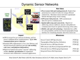 Dynamic Sensor Networks