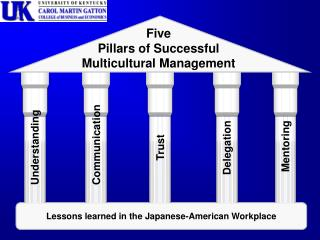 Lessons learned in the Japanese-American Workplace