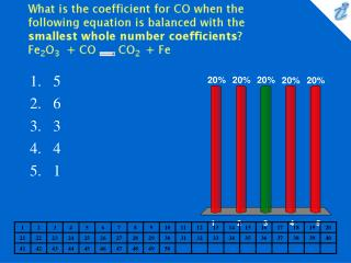 What is the coefficient for CO when the following equation is balanced with the smallest whole number coefficients Fe2O3