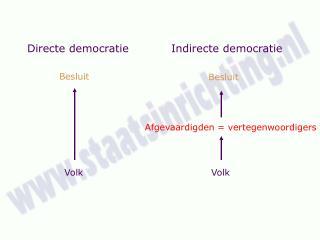 Directe democratie