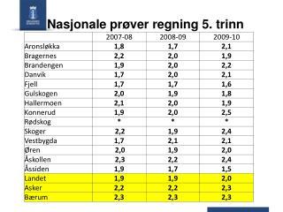 Nasjonale pr ver regning 5. trinn