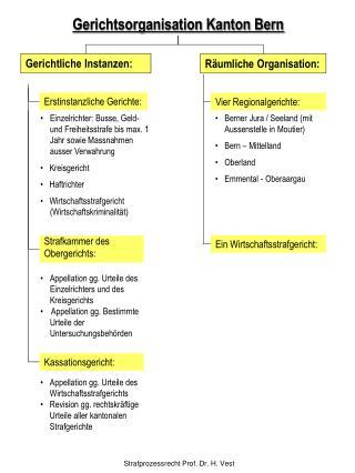Gerichtsorganisation Kanton Bern