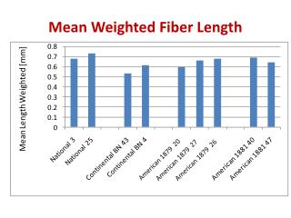 Mean Weighted Fiber Length