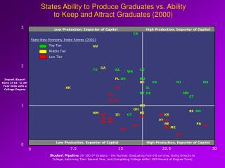 States Ability to Produce Graduates vs. Ability to Keep and Attract Graduates 2000