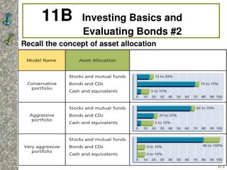 11B  Investing Basics and   Evaluating Bonds 2