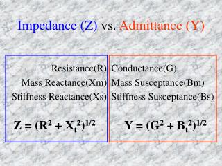 Impedance Z vs. Admittance Y